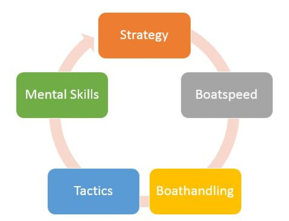 The Dirty Dozen Mental Skills of Sailing